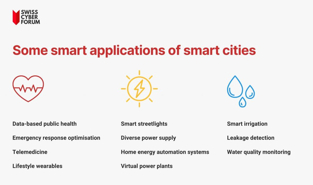 What are the features of a smart city